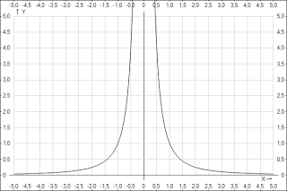 kā uzzīmēt tendenču līniju no lineāras funkcijas kā nopelnīt naudu par lietām