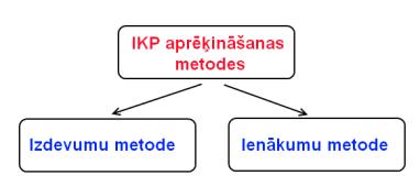 bināro opciju metodes