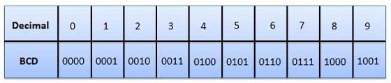 kļūdas kods binārā