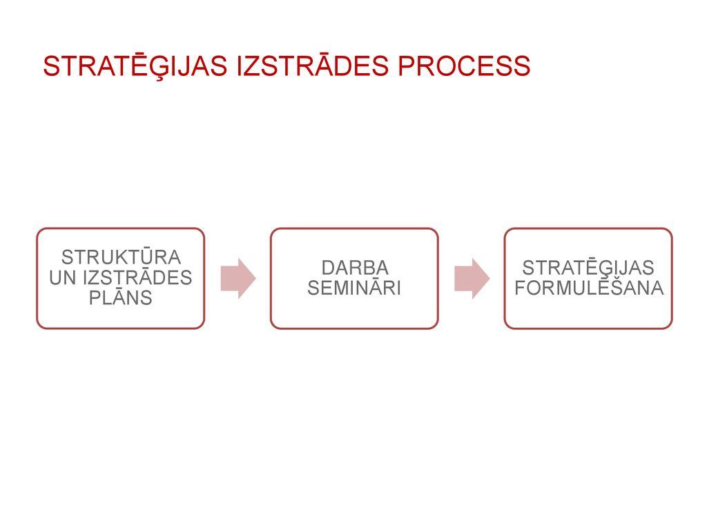 Stratēģija | ZELDA