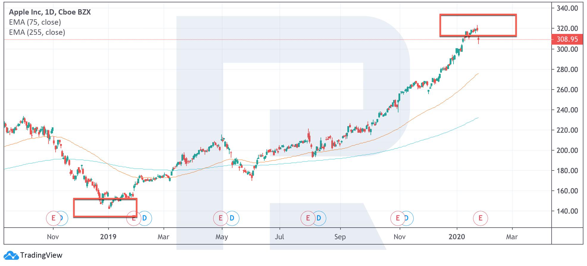 nopelniet naudu pats akciju tirgū