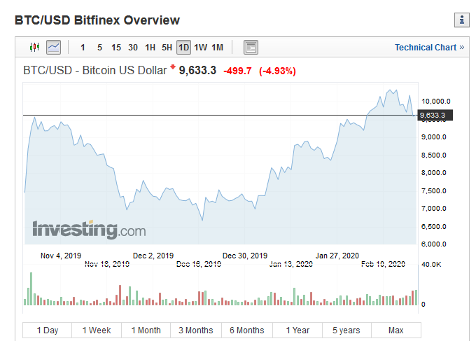 bitcoin cenu prognoze kura stratēģija ir vislabākā binārajām opcijām