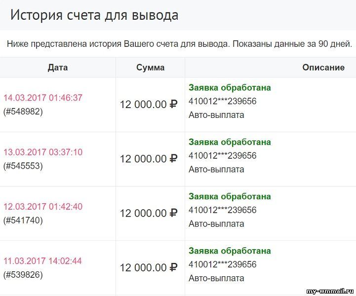kā ātri nopelnīt tonnas naudas kopējot likmes uz binārām opcijām