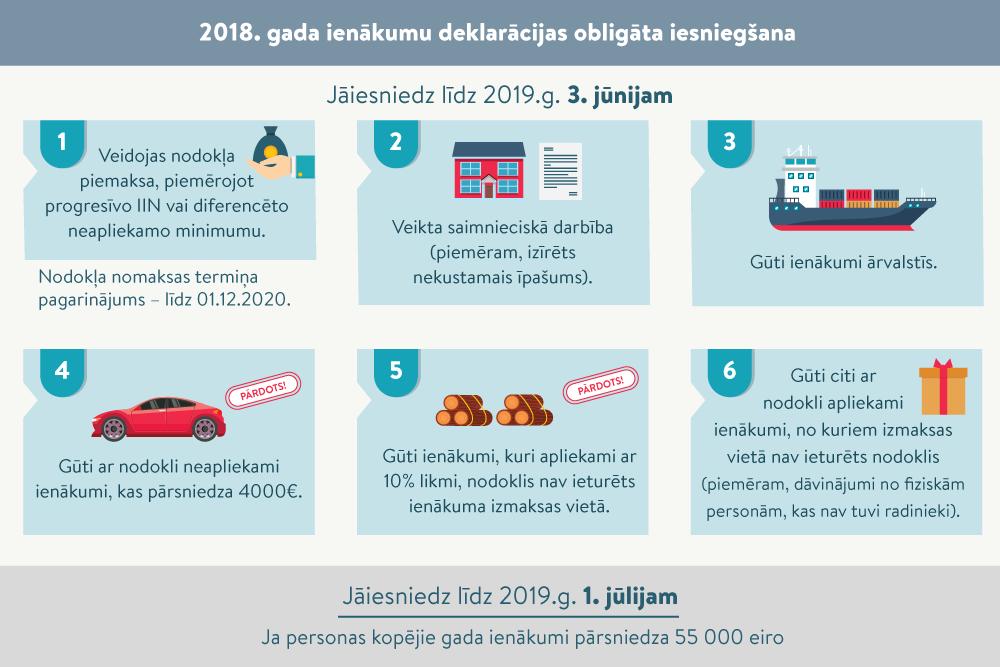 par tiešsaistes ienākumiem 2020. gads