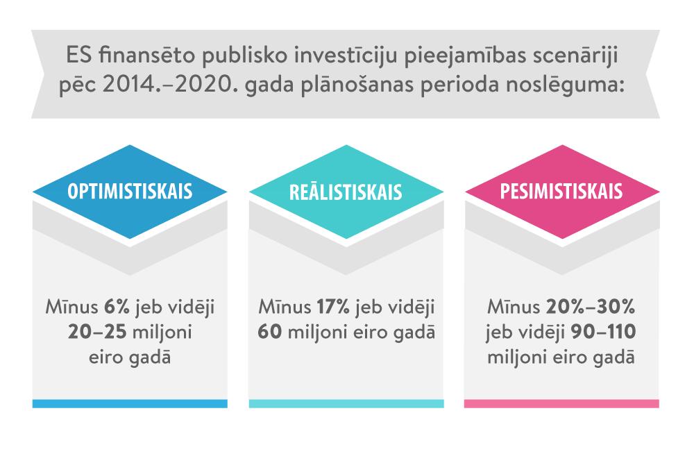 interneta investīciju finansēšana