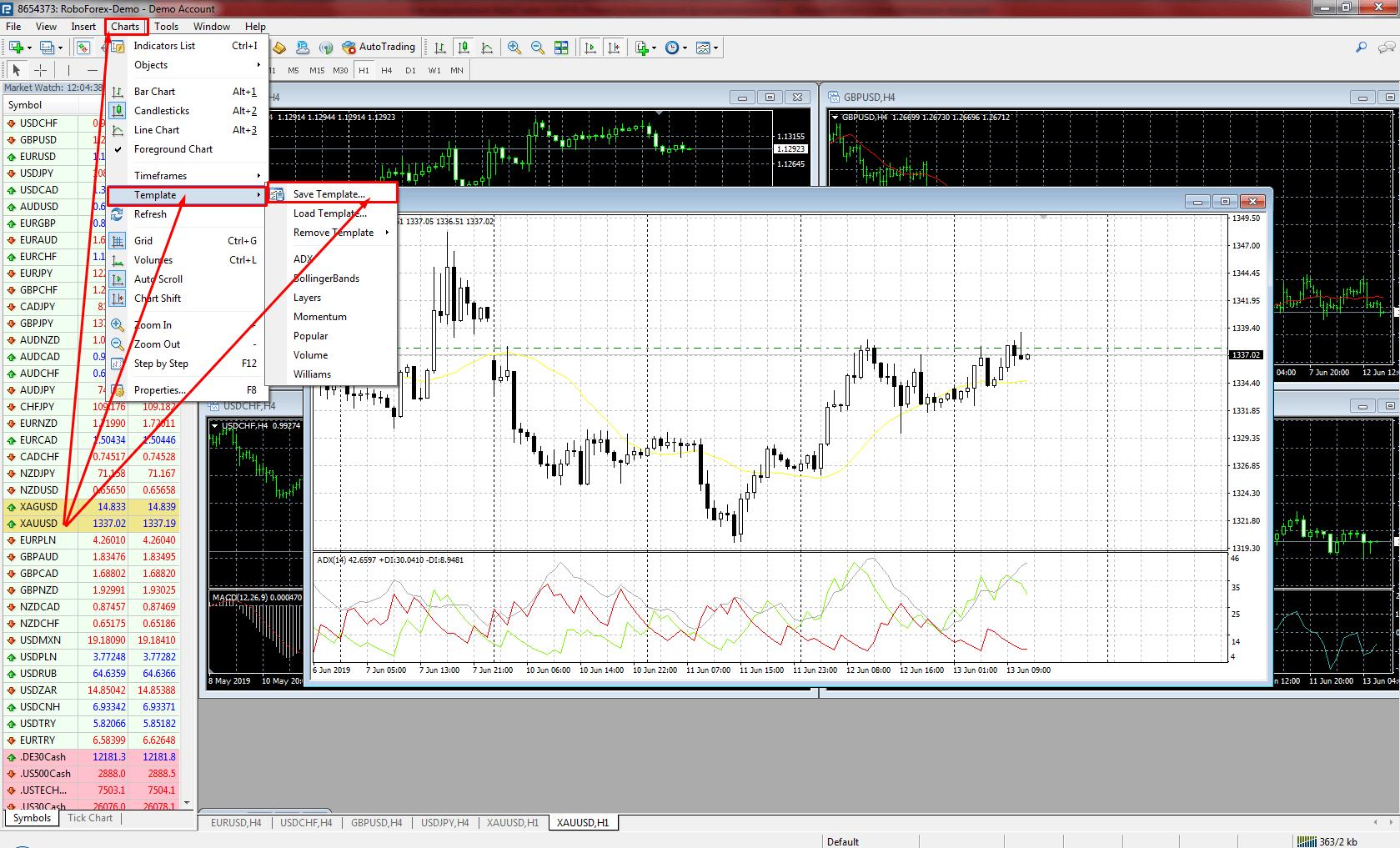 Top 3 tehniskās analīzes diagrammas tirdzniecībai
