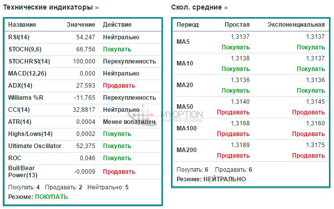 bināro opciju reitings ar minimālo depozītu