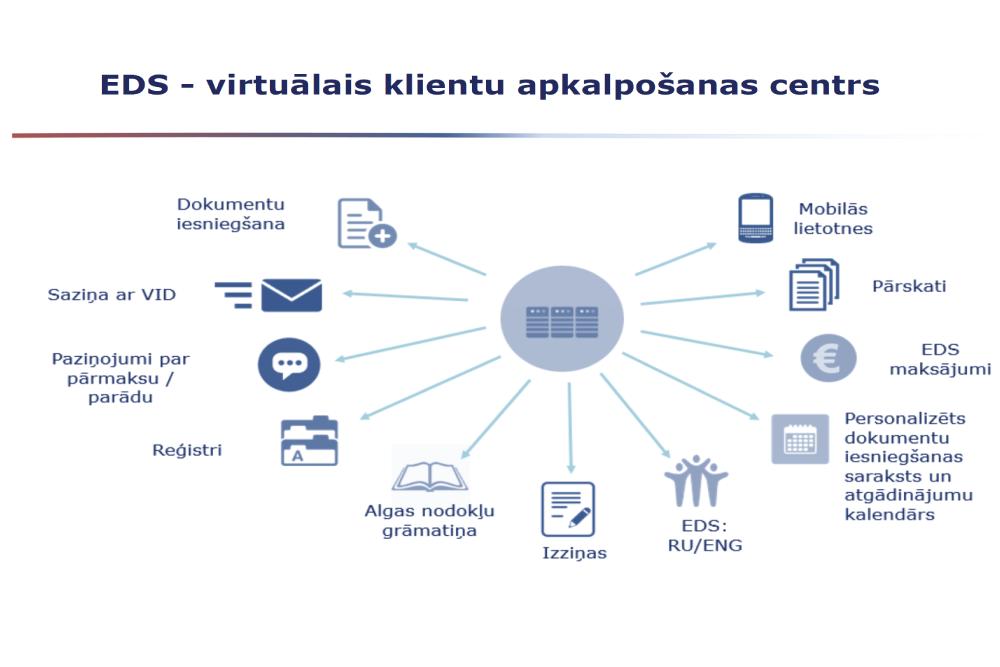 25 miljoni – strauji aug Latvijas kompāniju ieņēmumi no azartspēlēm internetā | astrologuasociacija.lv