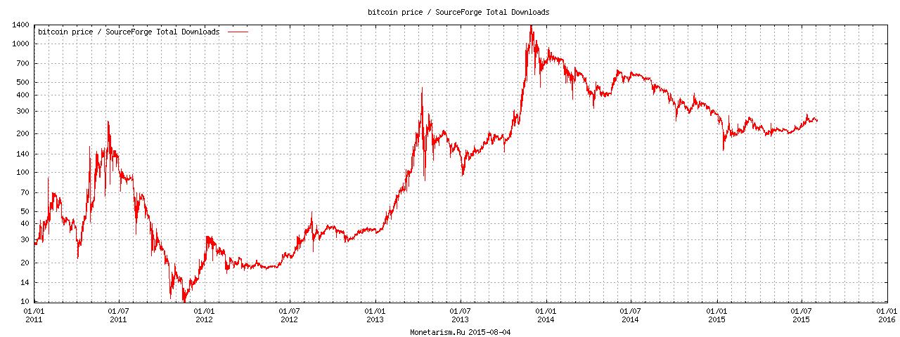 Bitcoin (BTC) un ASV dolārs (USD) Valūtas kurss Reklāmguvumu Kalkulators