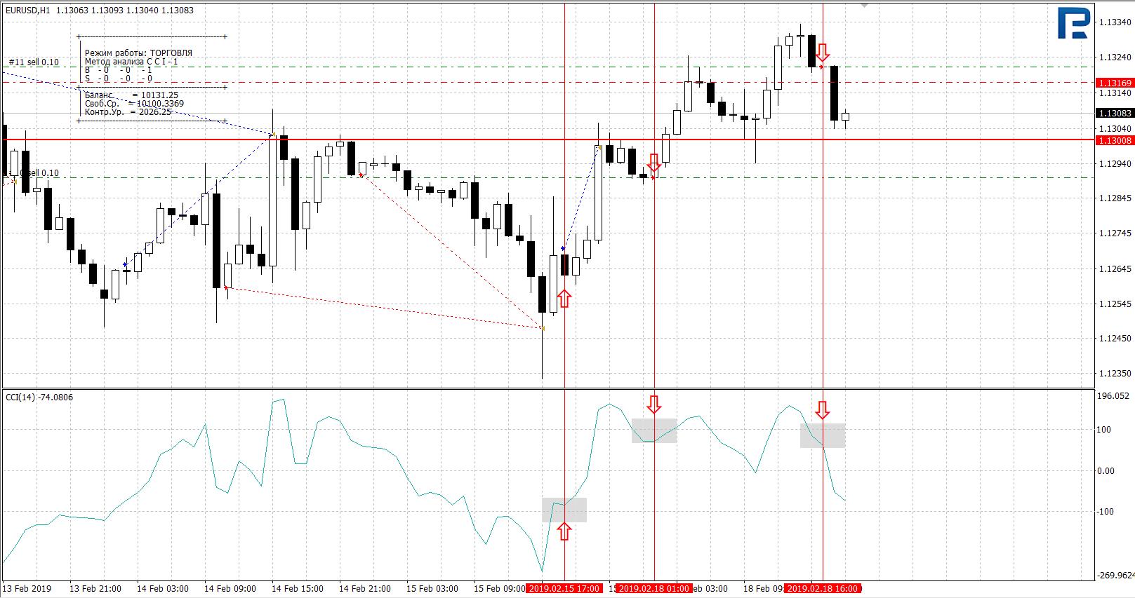 bināro opciju tirdzniecības stratēģijas brīdis