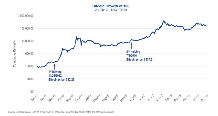 Uz pusi samazinot 2020. gada maijā, tiks sākts jauns bitcoin izaugsmes posms