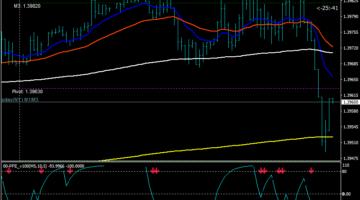 Akciju tirdzniecība - Akciju tirdzniecība - Forex Signals, 60 sekunžu bināro opciju signāls