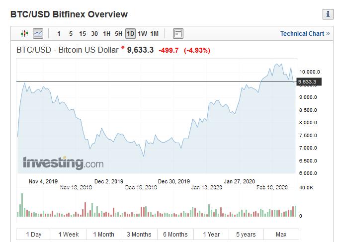 bitcoin cenu prognoze interneta ieguldījumu portfeļi