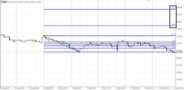 Fibonacci Tirdzniecība, Vairākas valūtas Trading