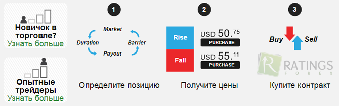 Minimālais ieguldījums bināro opciju brokeru