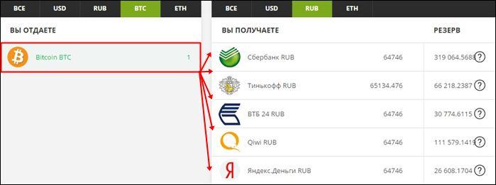 Ko nozīmē bitcoin? Mīnusi kriptovalūtas bitcoin