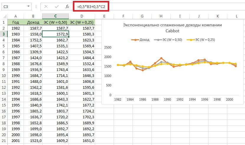 Bināro iespēju nākotnes rādītājs. Visprecīzākais bināro iespēju prognozētāja indikators