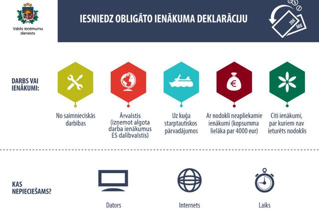 interneta ienākumi, kur tas sākas