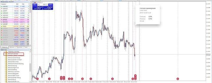 Tirgotāju ekonomikas kalendārs Forex un binārās opcijas