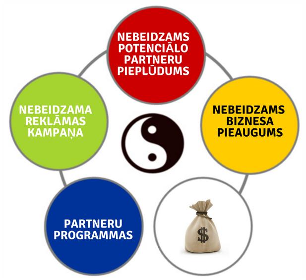 mūsdienu ienākumu avoti internetā 2020