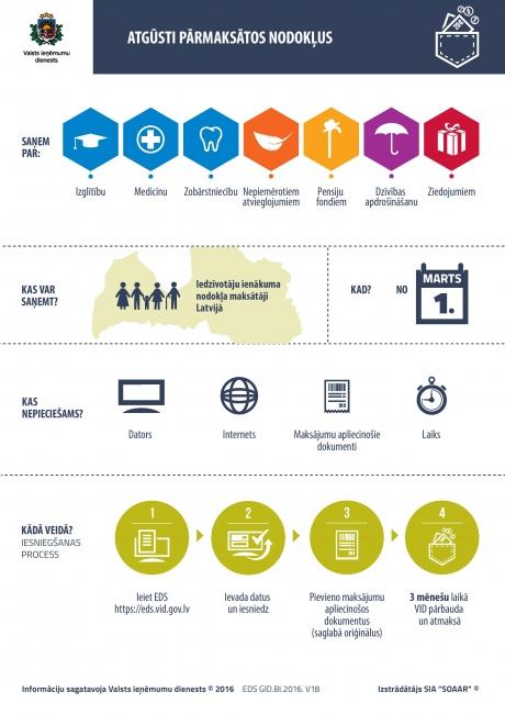 interneta ieņēmumi soli pa solim