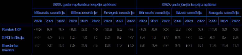 reālo iespēju cenu modeļi