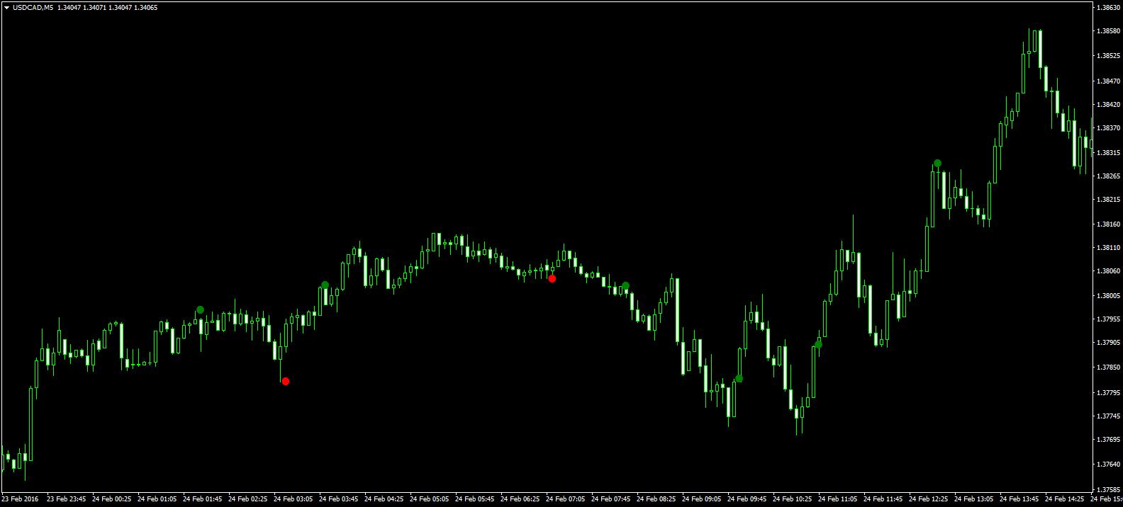 tirgotāja tirdzniecības algoritms