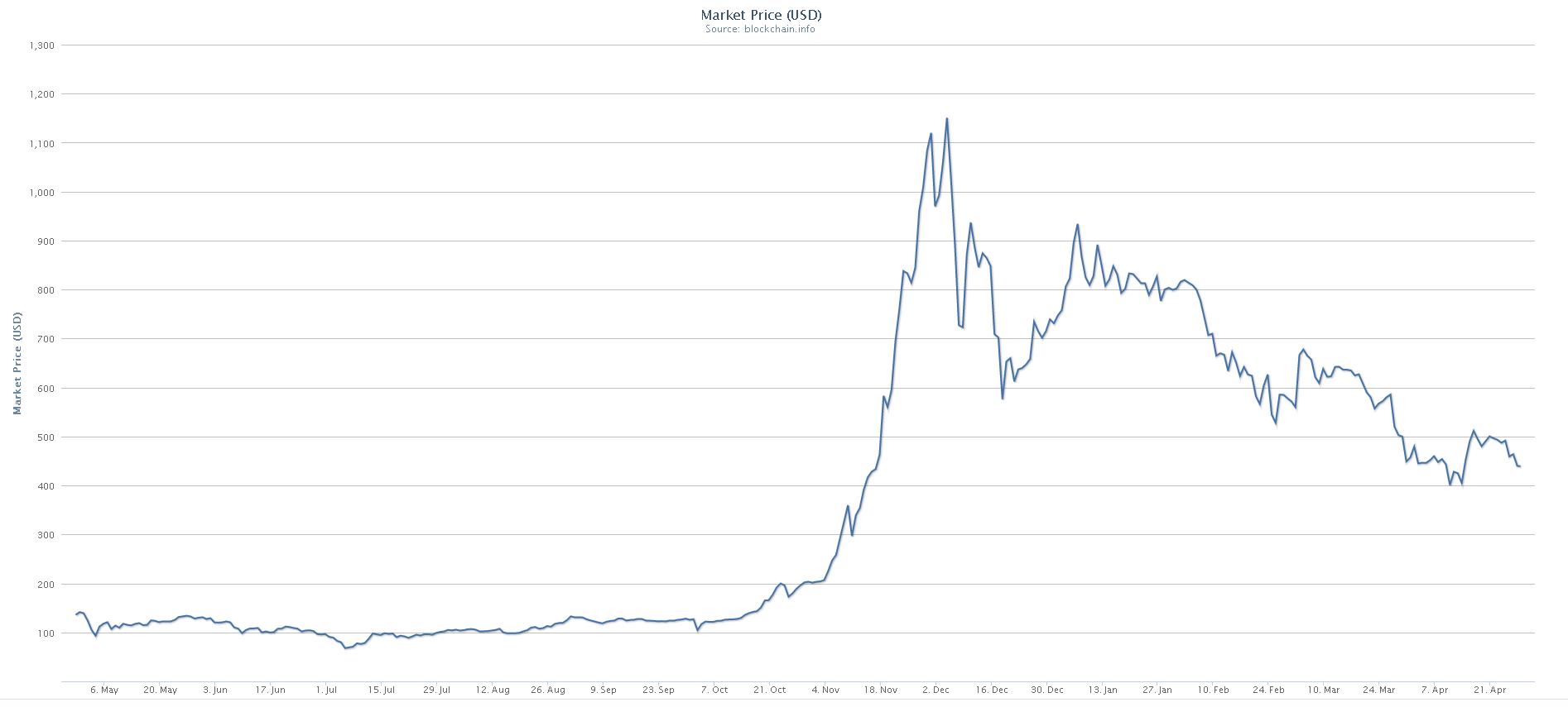 Bitcoin pastāvīgā peļņa padoms, kur nopelnīt naudu