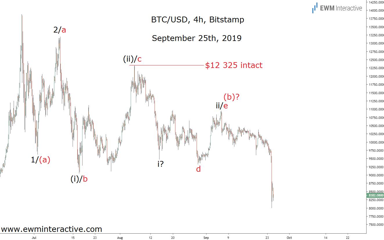 Bitcoin vs dolāra diagramma