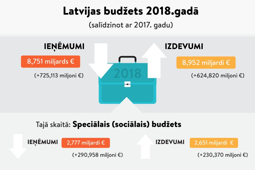 Valdība apstiprina #Budžets2019 likumprojektu