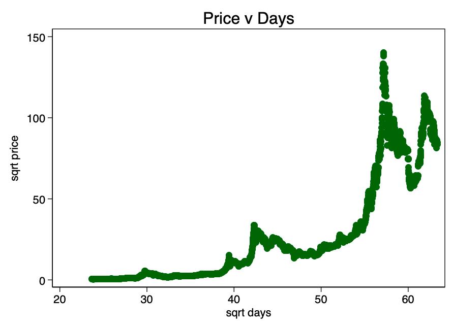 BTC USD Live cenu diagramma Bitcoin / ASV dolārs reālā laika diagramma un tirgus vāciņš