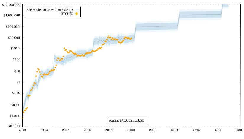 cik daudz bitcoin maksā