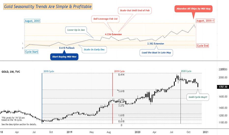 tradingview ir labākais rādītājs