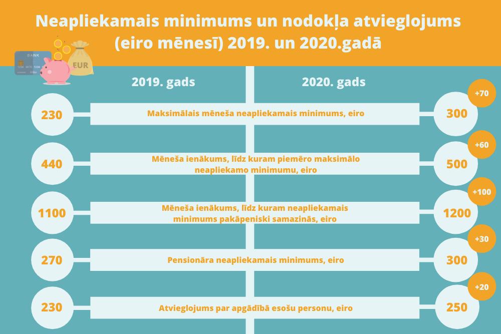 Trešdaļa Latvijas internetveikalu nemaksā nodokļus