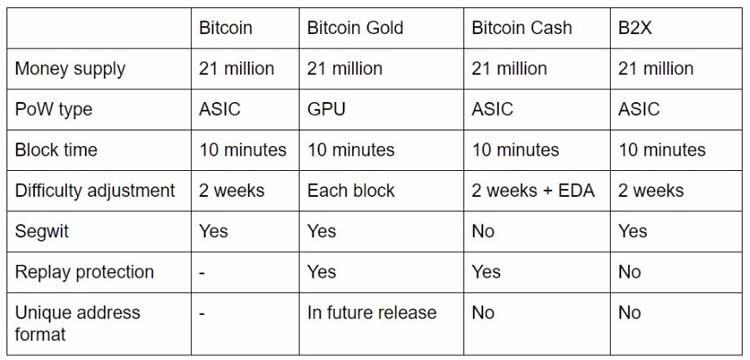bitkoina veids