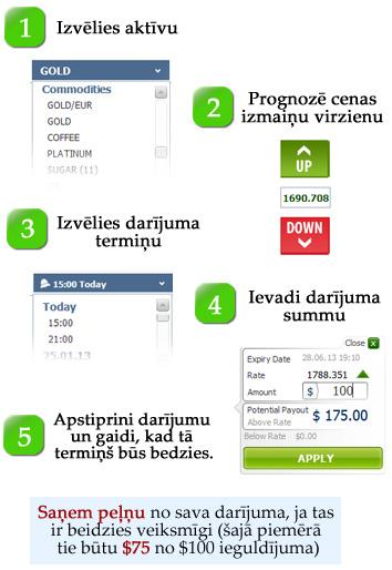 Bināro opciju pārspēt veidi kā jūs varat nopelnīt naudu tiešsaistē metatrader 4 demo sviras