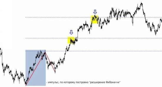Fibonači korekcija un paplašināšana