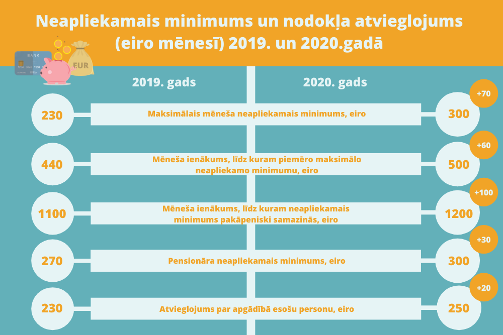 Saeima izskatīšanai saņem 2021. gada budžeta projektu