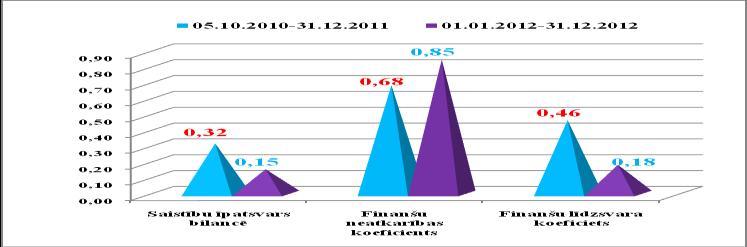 Komersantu finansiālie un finanšu analīzes rādītāji