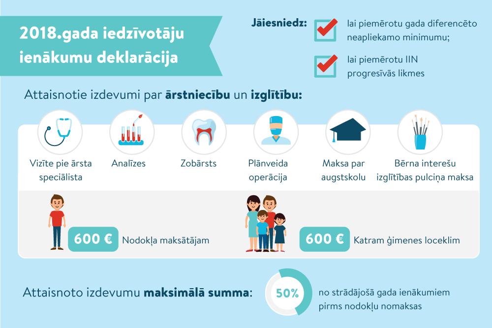 Kā iesniegt gada ienākumu deklarāciju - LV portāls