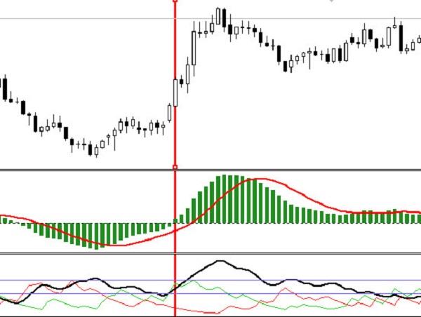Par cenu un apjoma tendences (PVT) - rādītāji binārā opcijas