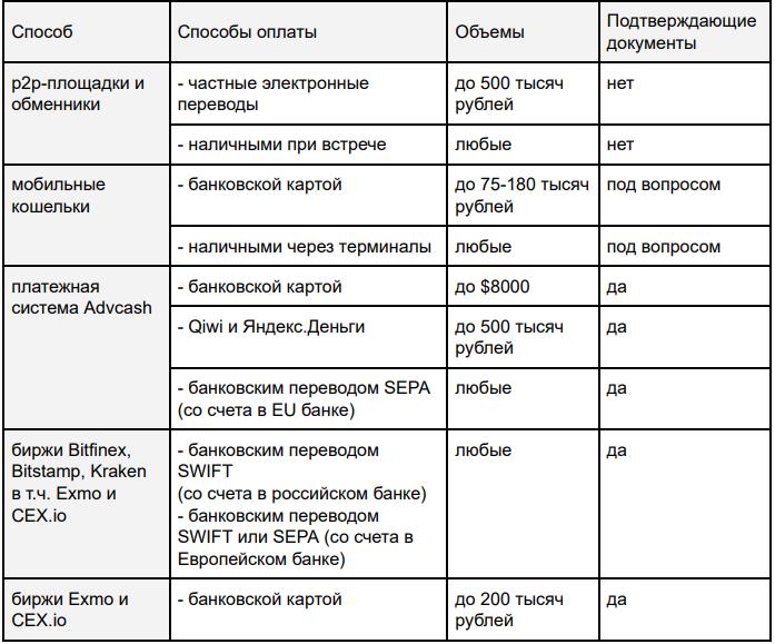 Earl indikators binārām opcijām