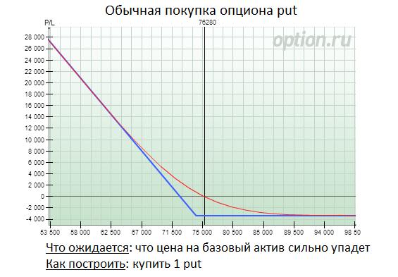 Kāda ir atšķirība starp akciju opcijām un RSU?