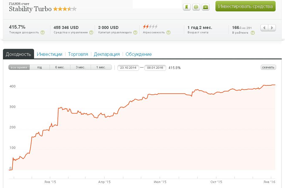 kur labāk ieguldīt naudu internetā