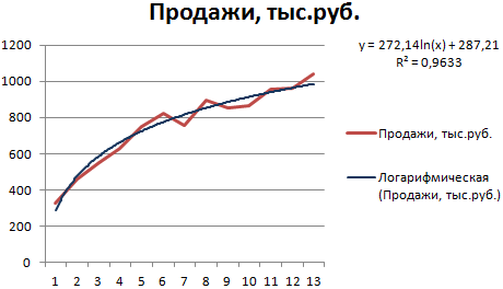 RSI indikators: apraksts, tirdzniecība, apvienošana