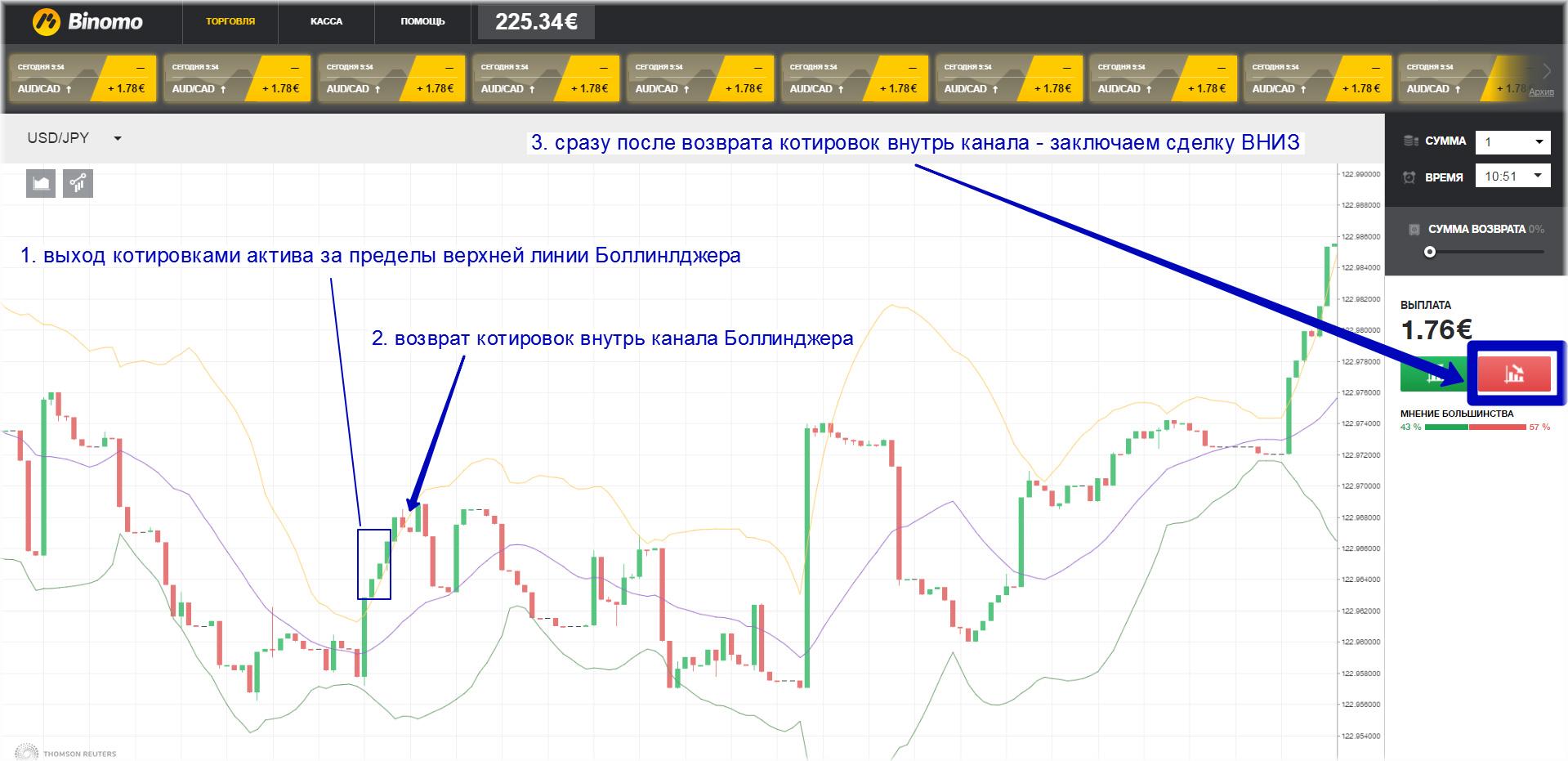 Options Trading. Analīze tirgus. ieejas punkts amatā