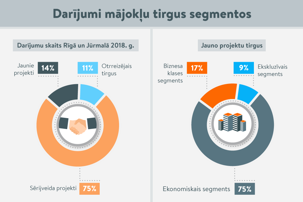 Kā mainījies Rīgas dzīvokļu tirgus šogad?