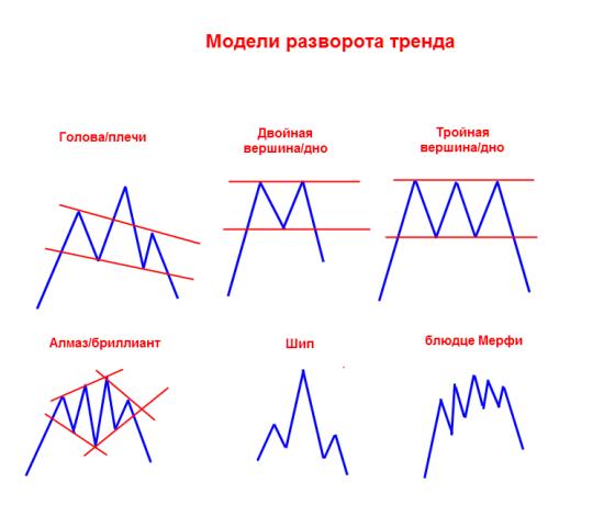 stratēģijas tendences binārās opcijas