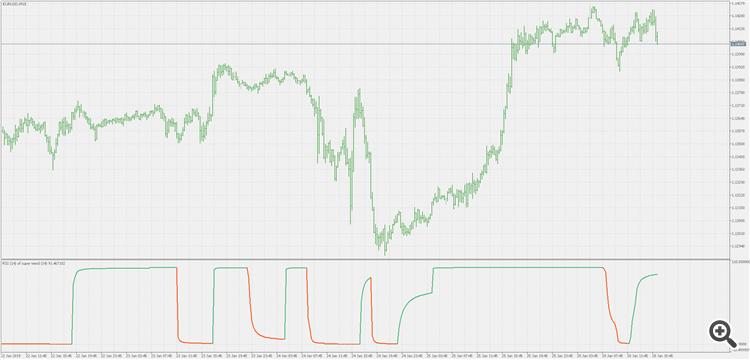 tirdzniecība ar super trend indikatoru