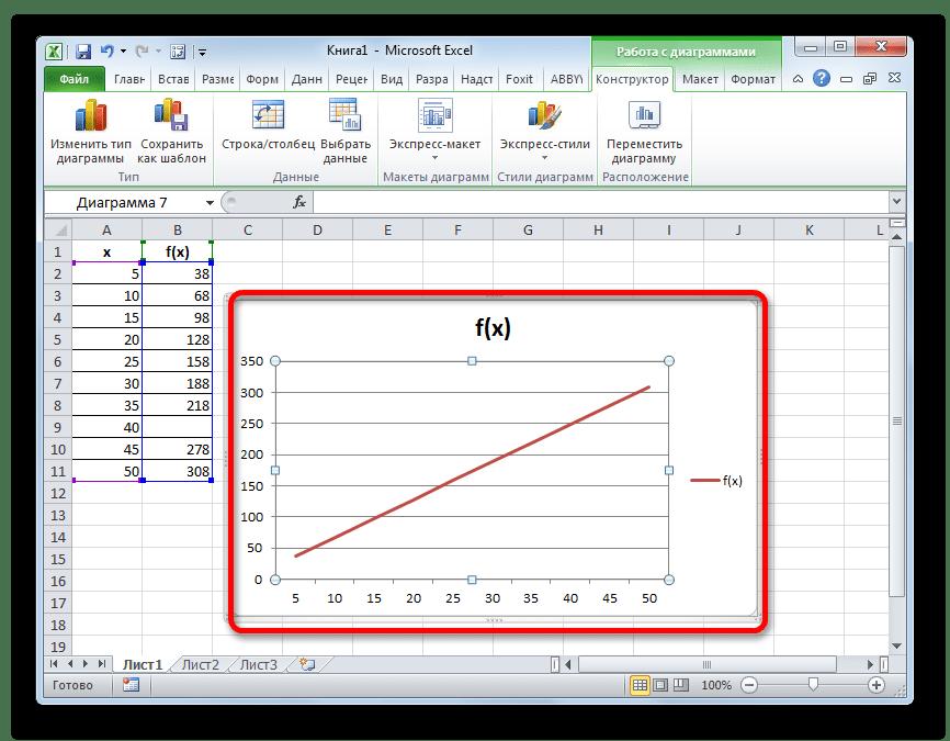 Kurā programmā zīmēt grafiku. Grafiks matemātisko funkciju uzzīmēšanai